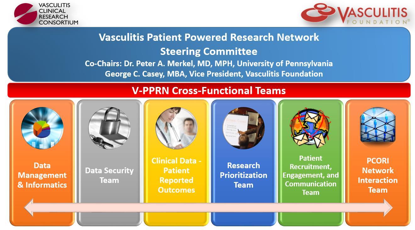 PCORI V-PPRN Chart